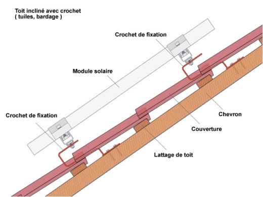 Kit solaire 180w idal pour avoir du 220v en site isol for Poser des tuiles sur un toit