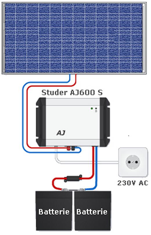 kit solaire 180w idal pour avoir du 220v en site isol. Black Bedroom Furniture Sets. Home Design Ideas